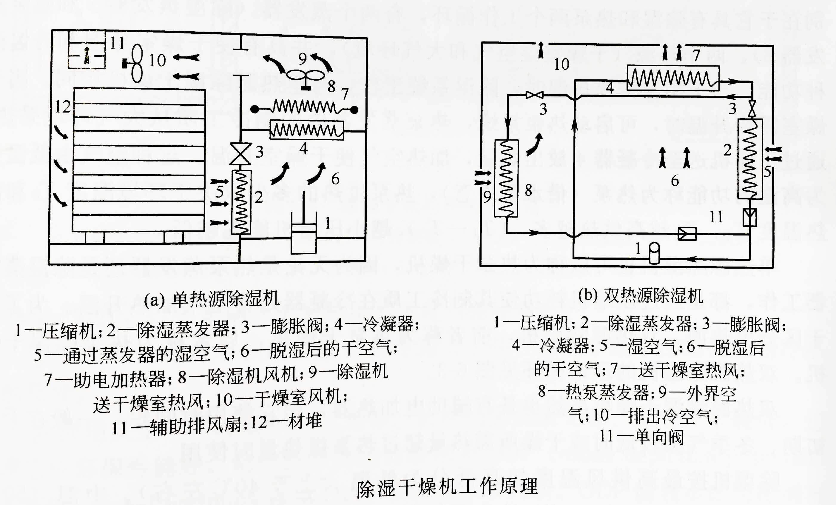 除湿干燥机工作原理图如下.